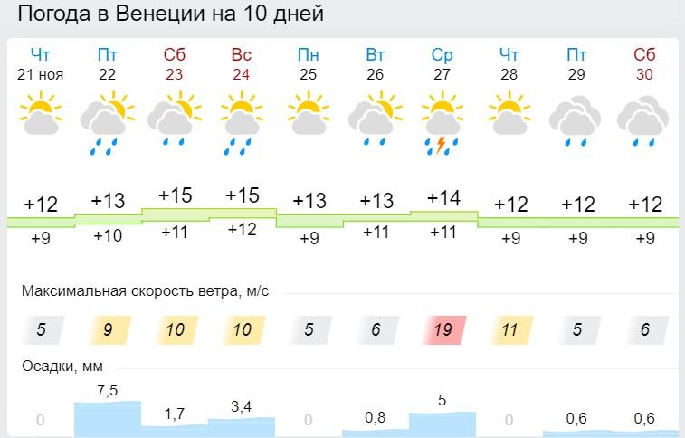 Погода в Венеции на 10 дней по данным Гисметео