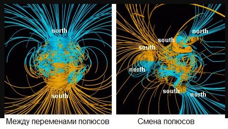 Смена северного магнитного полюса