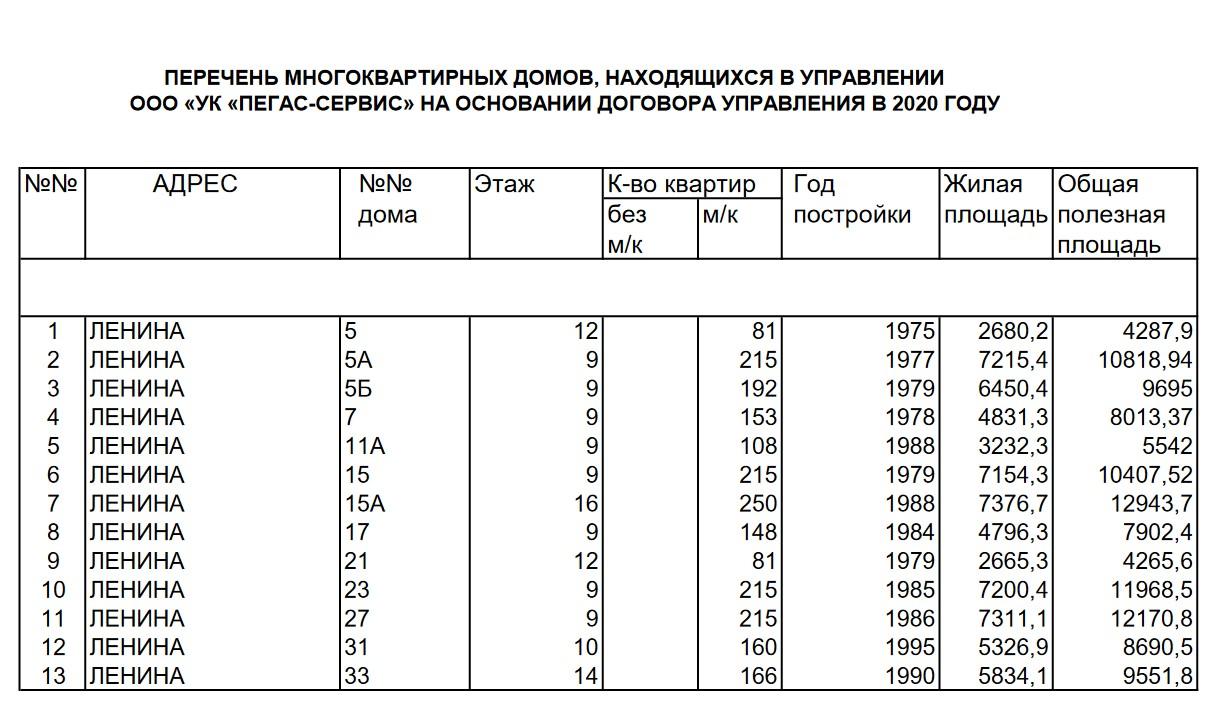 Перечень домов УК Пегас-Сервис